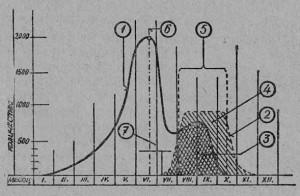 Графическое изображение откладывания маткой яиц: 1 — кривая, изображающая откладывание маткой яиц. которую (в точке 6) убирают. Молодая матка, подсаженная в эту семью, через 10 дней обильно и долго откладывает яйца. Кладка яиц этой маткой изображена на рисунке пунктирной кривой 2. Зимовать будут те пчелы, которые вывелись из яиц, отложенных в период (под номером 5). Старая матка дала бы расплод в течение зимы в виде пространства, обозначенного цифрой 3, Площадь расплода от молодой матки обозначена цифрой 4.