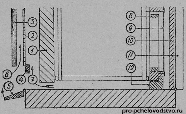 Схема переднего проветривания: