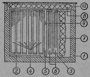 Сокращение гнезда пчел: 1 — стенка улья, 2 — леток, 3 — придонное пространство, 4 — рамки с расплодом, 5 — перегородка, 6 — рамки с запасами за перегородкой, 7 — вертикальное утепление, 8 — утепление над рамками. 9 — отверстие в верхней трети перегородки. 10 — крышка улья.