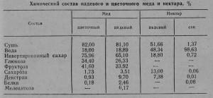 Химический состав падевого и цветочного меда и нектара, %